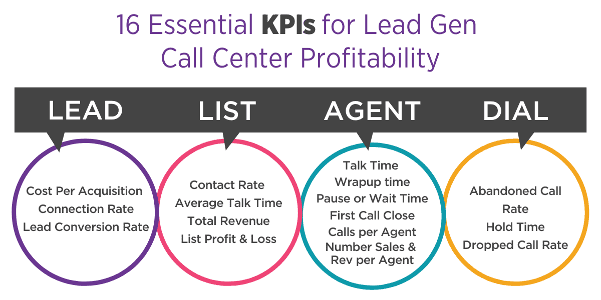 16 Essential KPIs for Lead Gen Call Center Profitability